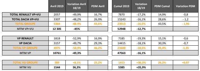 resultat renault maroc Avril 2019